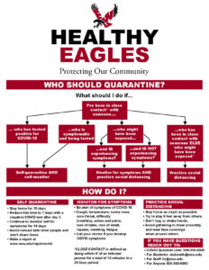 A red and white flow chart of who should quarantine.
