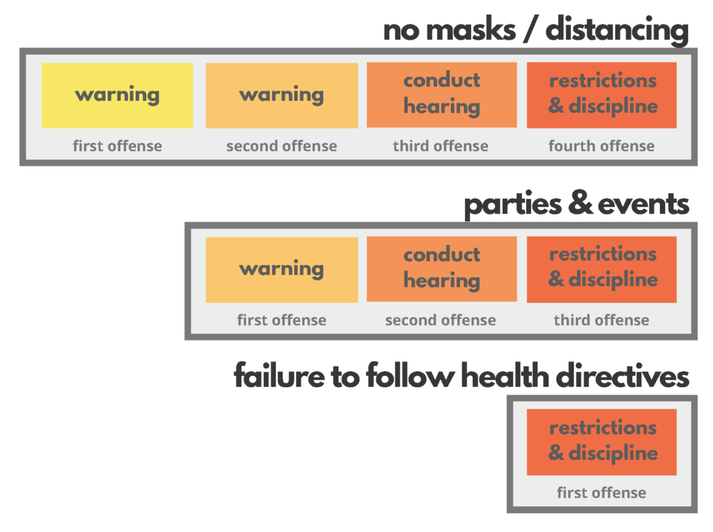 Graphic showing disciplinary actions that will be taken based on the number of offenses. No masks/Distancing Offenses: 1. warning, 2. warning, 3. conduct hearing, 4. restrictions & discipline. Parties and Events: 1. warning, 2. conduct hearing, 3. restrictions and discipline. Failure to follow health directives: 1. restrictions and discipline.
